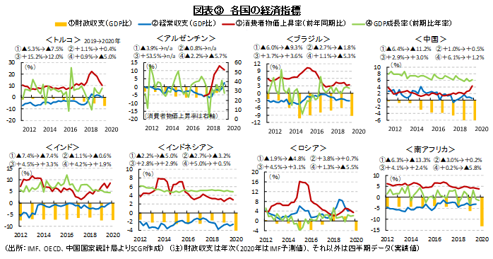 図表③ 各国の経済指標(出所:IMF、OECD、中国国家統計局よりSCGR作成) (注)財政収支は年次(2020年はIMF予測値)、それ以外は四半期データ(実績値)
