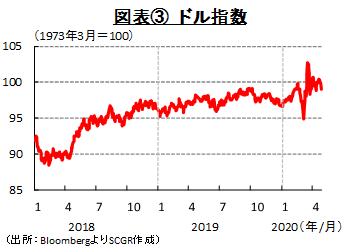 図表③ ドル指数(出所:BloombergよりSCGR作成)