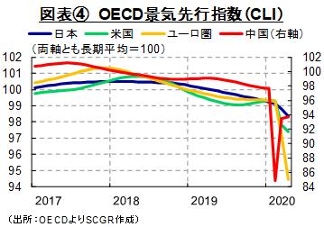 図表④ OECD景気先行指数(CLI)(出所:OECDよりSCGR作成)