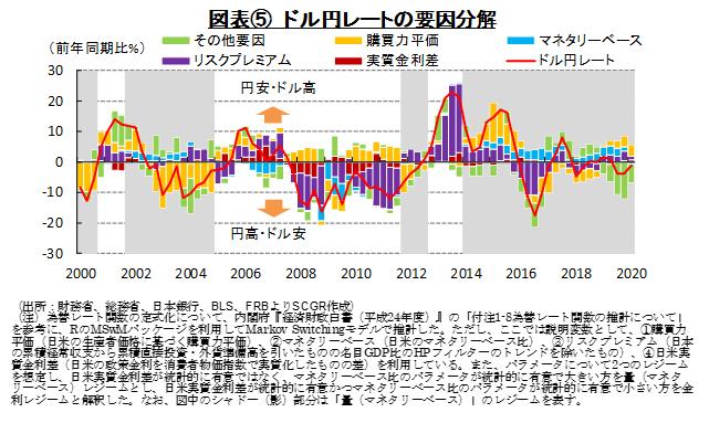 図表⑤ ドル円レートの要因分解(出所:財務省、総務省、日本銀行、BLS、FRBよりSCGR作成)