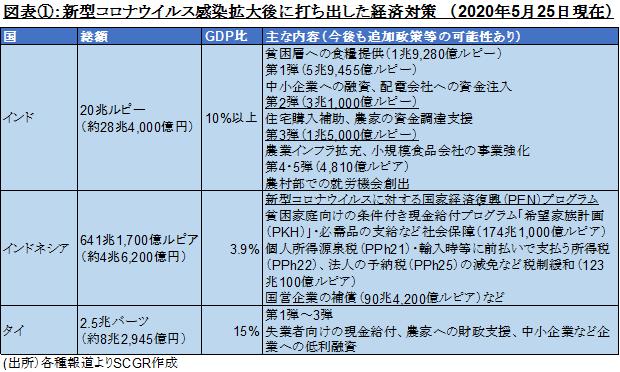 図表①:新型コロナウイルス感染拡大後に打ち出した経済対策 (2020年5月25日現在)(出所)各種報道よりSCGR作成