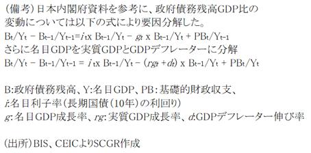図表⑨:政府債務残高GDP比の上昇要因(出所)BIS、CEICよりSCGR作成