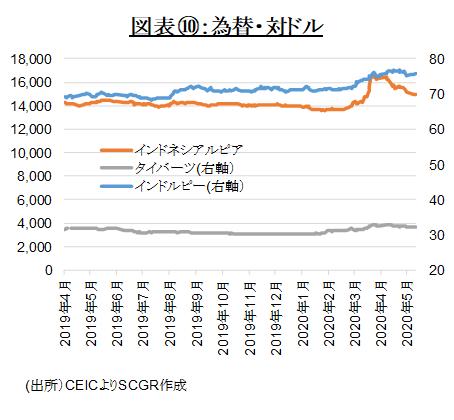 図表⑩:為替・対ドル(出所)CEICよりSCGR作成