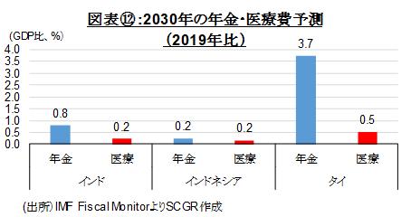 図表⑫:2030年の年金・医療費予測(2019年比)(出所)IMF Fiscal MonitorよりSCGR作成