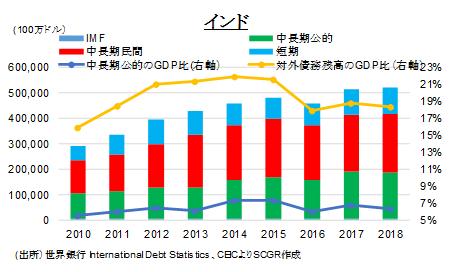 図表⑬:対外債務残高(出所)世界銀行 International Debt Statistics、CEICよりSCGR作成