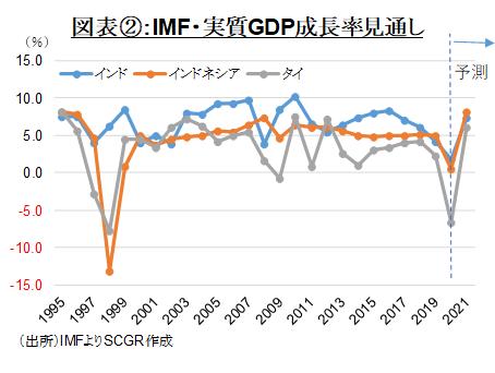図表②:IMF・実質GDP成長率見通し(出所)IMFよりSCGR作成