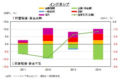 図表⑭:部門別資金過不足の推移(出所)インドネシア中央統計庁、CEICよりSCGR作成