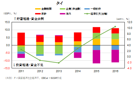図表⑭:部門別資金過不足の推移(出所)タイ国家経済社会経済庁、CEICよりSCGR作成