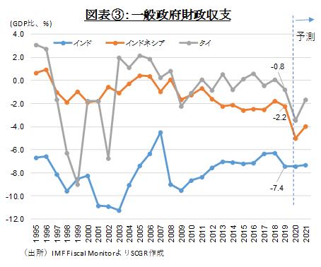 図表③:一般政府財政収支(出所)IMF Fiscal MonitorよりSCGR作成