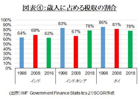 図表④:歳入に占める税収の割合(出所)IMF Government Finance StatisticsよりSCGR作成