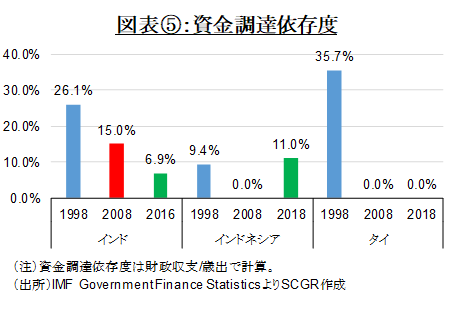 図表⑤:資金調達依存度(出所)IMF Government Finance StatisticsよりSCGR作成