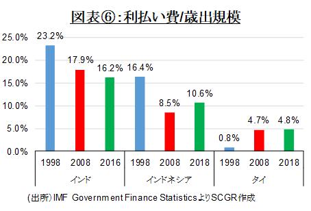 図表⑥:利払い費/歳出規模(出所)IMF Government Finance StatisticsよりSCGR作成
