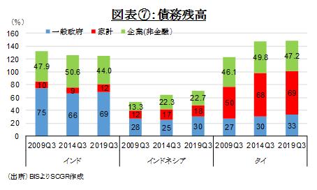 図表⑦:債務残高(出所)BISよりSCGR作成