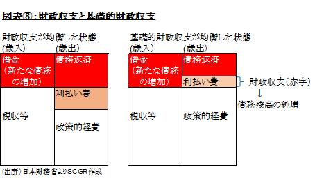 図表⑧:財政収支と基礎的財政収支(出所)日本財務省よりSCGR作成