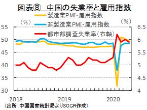 図表⑧ 中国の失業率と雇用指数(出所:中国国家統計局よりSCGR作成)