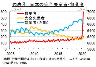 図表④ 日本の完全失業者・無業者(出所:労働力調査よりSCGR作成)(注)四半期ベース。ただし2020年Q2は4月のみの値。
