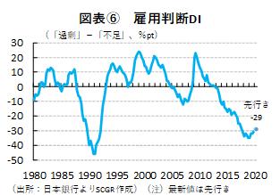 図表⑥ 雇用判断DI(出所:日本銀行よりSCGR作成)(注)最新値は先行き