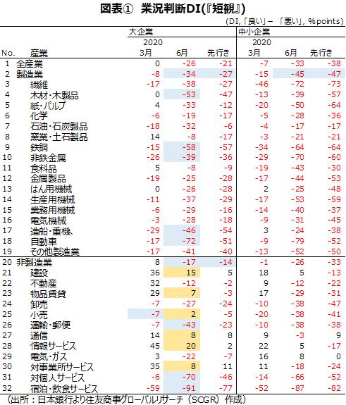 図表① 業況判断DI(『短観』)(出所:日本銀行より住友商事グローバルリサーチ(SCGR)作成)