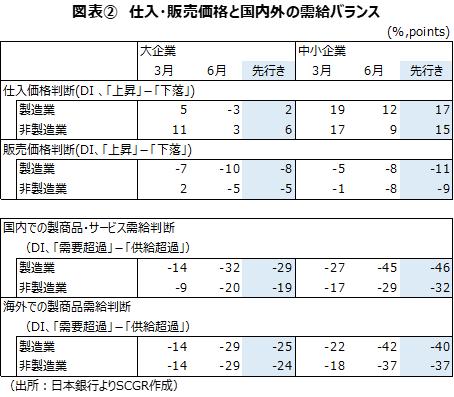 図表② 仕入・販売価格と国内外の需給バランス(出所:日本銀行よりSCGR作成)