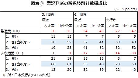 図表③ 業況判断の選択肢別社数構成比(出所:日本銀行よりSCGR作成)