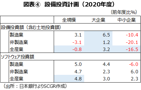 図表④ 設備投資計画(2020年度)(出所:日本銀行よりSCGR作成)