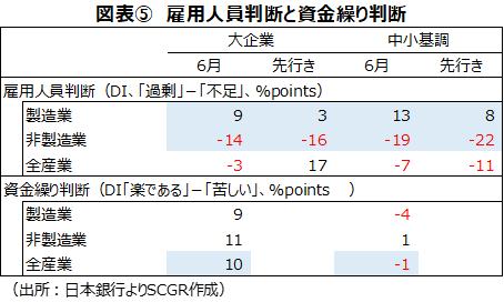 図表⑤ 雇用人員判断と資金繰り判断(出所:日本銀行よりSCGR作成)