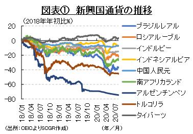 図表① 新興国通貨の推移(出所:CEICよりSCGR作成)