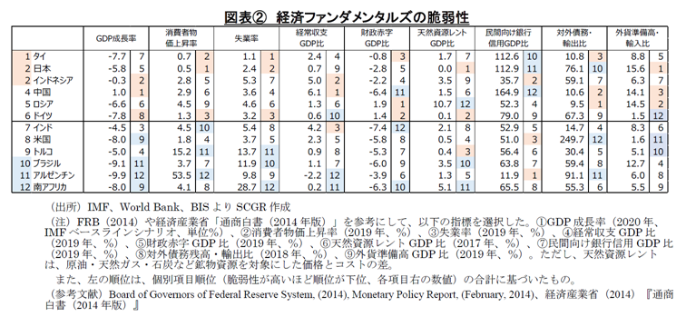 図表② 経済ファンダメンタルズの脆弱性(出所)IMF、World Bank、BISよりSCGR作成