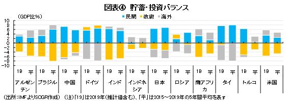 図表④ 貯蓄・投資バランス(出所:IMFよりSCGR作成) (注)「19」は2019年(推計値含む)、「平」は2015~2019年の5年間平均を表す