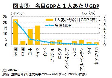 図表⑤ 名目GDPと1人あたりGDP(出所:国際連合より住友商事グローバルリサーチ(SCGR)作成)