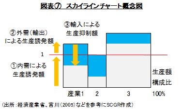 図表⑦ スカイラインチャート概念図(出所:経済産業省、宮川(2005)などを参考にSCGR作成)