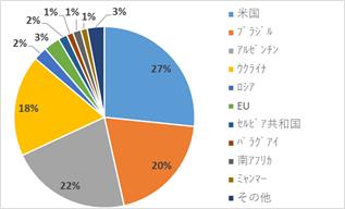 【図6:主要穀物における輸出国構成比較】とうもろこし(出所:米農務省よりSCGR作成)