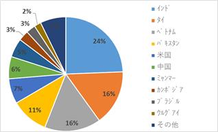 【図6:主要穀物における輸出国構成比較】※ (出所:米農務省よりSCGR作成)