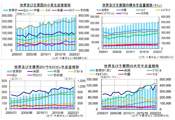 【図2: 主要穀物及び大豆の世界及び主要国の生産量推移(20・21年度は見込み)】(出所:米農務省よりSCGR作成)