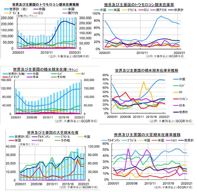 【図3: 世界及び主要国の在庫推移と在庫率】(出所:米農務省よりSCGR作成)