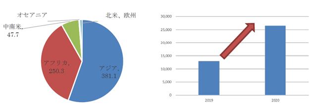 【図4: 地域別飢餓人口(2019)(単位:100万人)】【図5:飢饉人口の増加(単位:1,000万人)】(出所:FAOなどからSCGR作成)