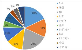 【図6:主要穀物における輸出国構成比較】小麦 (出所:米農務省よりSCGR作成)
