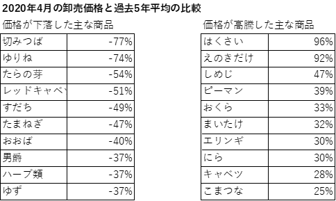 【表2: 2020年4月の卸売価格の変動幅が大きかった品目】(出所:東京卸売市場のデータなどよりSCGR作成)