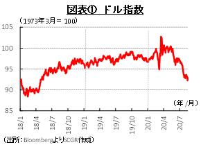 図表① ドル指数 (出所:BloombergよりSCGR作成)