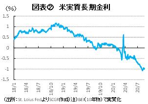 図表② 米実質長期金利(出所:St.Loius FedよりSCGR作成)