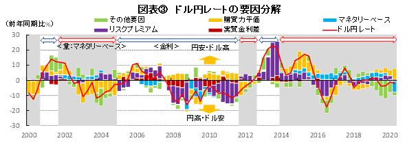 図表③ ドル円レートの要因分解(出所:財務省、総務省、日本銀行、BLS、FRBよりSCGR作成