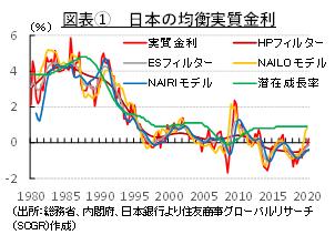 長期化する低金利の世界