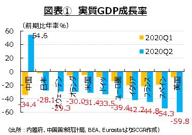 図表① 実質GDP成長率(出所:内閣府、中国国家統計局、BEA、EurostatよりSCGR作成)