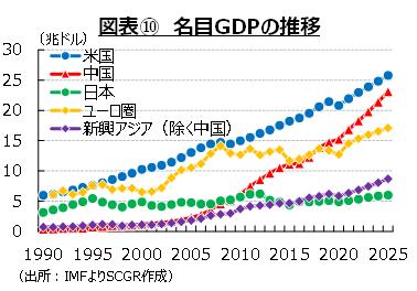 図表⑩ 名目GDPの推移(出所:IMFよりSCGR作成)