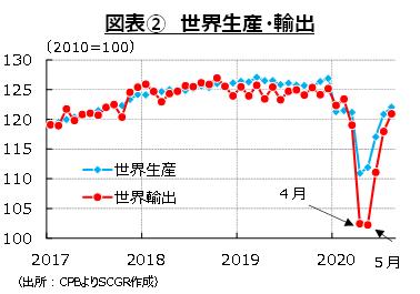 図表② 世界生産・輸出(出所:CPBよりSCGR作成)