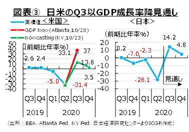 図表③ 日米のQ3以GDP成長率降見通し(出所:BEA、Atlanta Fed、NY Fed、日本経済研究センターよりSCGR作成)