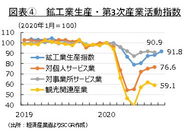 図表④ 鉱工業生産・第3次産業活動指数(出所:経済産業省よりSCGR作成)