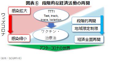 図表⑥ 段階的な経済活動の再開 (出所:SCGR作成)