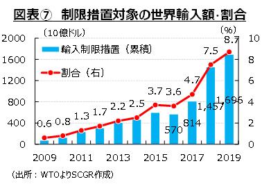 図表⑦ 制限措置対象の世界輸入額・割合(出所:WTOよりSCGR作成)