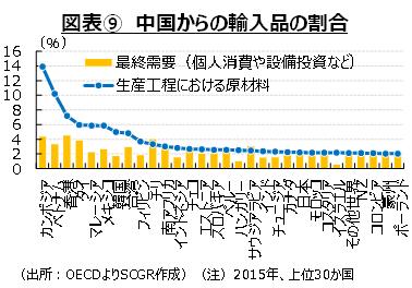 図表⑨ 中国からの輸入品の割合(出所:OECDよりSCGR作成)(注)2015年、上位30か国